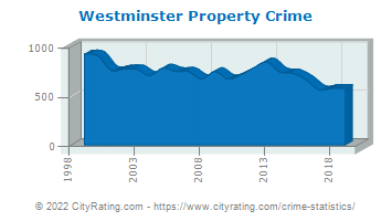 Westminster Property Crime