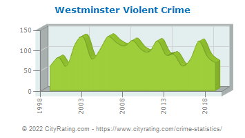 Westminster Violent Crime