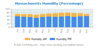 Massachusetts Relative Humidity