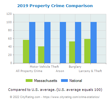 Massachusetts Property Crime vs. National Comparison
