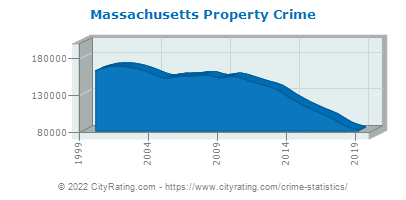 Massachusetts Property Crime