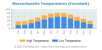 Massachusetts Average Temperatures