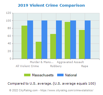 Massachusetts Violent Crime vs. National Comparison