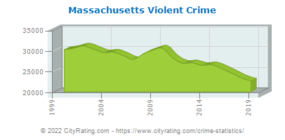 Massachusetts Violent Crime