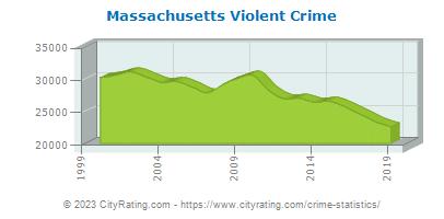 Massachusetts Crime Statistics and Rates Report (MA