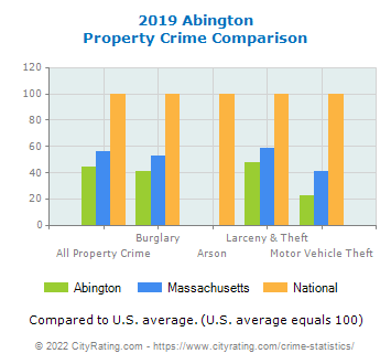 Abington Property Crime vs. State and National Comparison