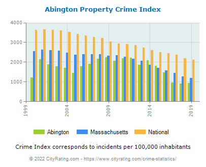 Abington Property Crime vs. State and National Per Capita