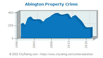 Abington Property Crime