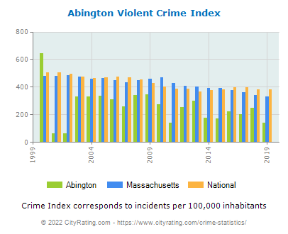 Abington Violent Crime vs. State and National Per Capita