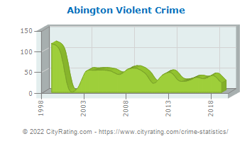 Abington Violent Crime