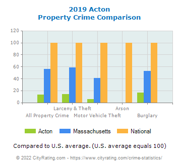 Acton Property Crime vs. State and National Comparison
