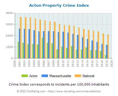 Acton Property Crime vs. State and National Per Capita