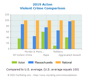 Acton Violent Crime vs. State and National Comparison