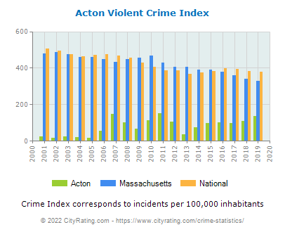Acton Violent Crime vs. State and National Per Capita