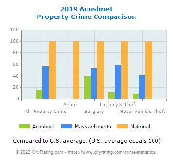 Acushnet Property Crime vs. State and National Comparison