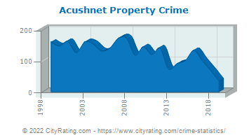 Acushnet Property Crime