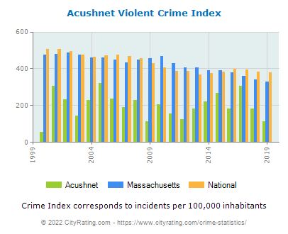 Acushnet Violent Crime vs. State and National Per Capita