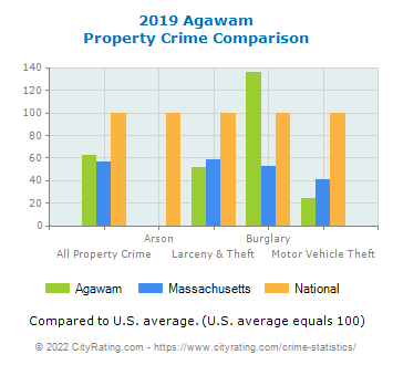 Agawam Property Crime vs. State and National Comparison