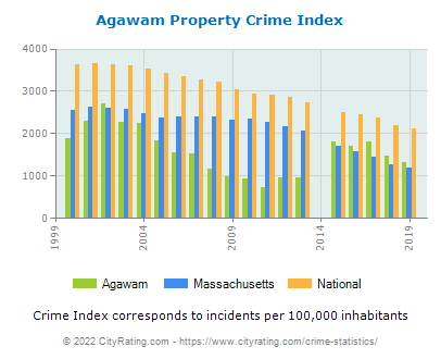 Agawam Property Crime vs. State and National Per Capita