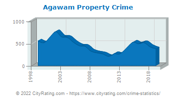 Agawam Property Crime
