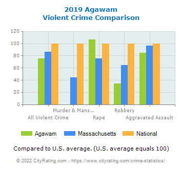 Agawam Violent Crime vs. State and National Comparison