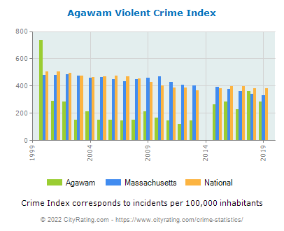 Agawam Violent Crime vs. State and National Per Capita