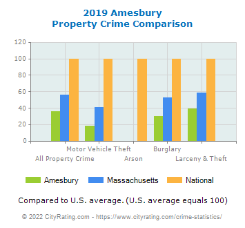 Amesbury Property Crime vs. State and National Comparison
