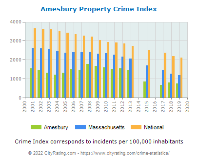 Amesbury Property Crime vs. State and National Per Capita