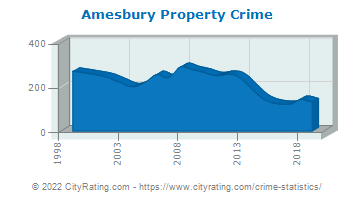 Amesbury Property Crime