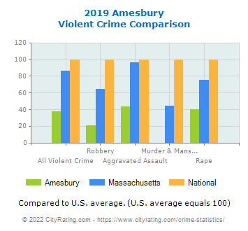 Amesbury Violent Crime vs. State and National Comparison