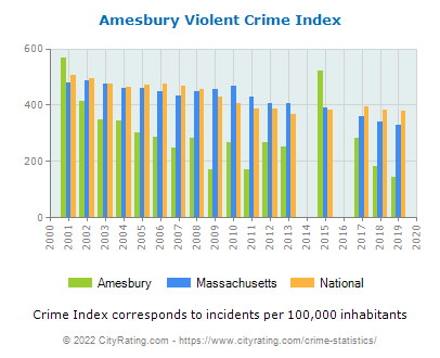Amesbury Violent Crime vs. State and National Per Capita