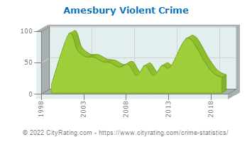 Amesbury Violent Crime