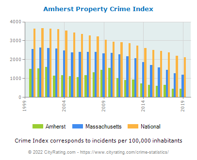 Amherst Property Crime vs. State and National Per Capita