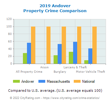 Andover Property Crime vs. State and National Comparison