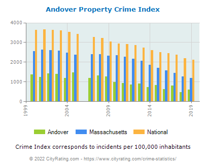 Andover Property Crime vs. State and National Per Capita