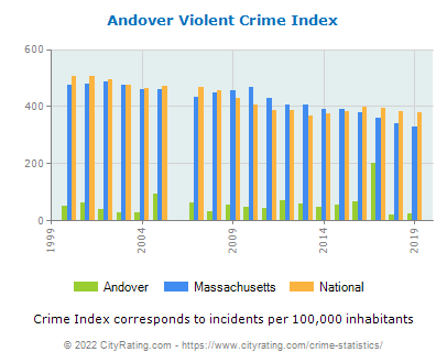 Andover Violent Crime vs. State and National Per Capita