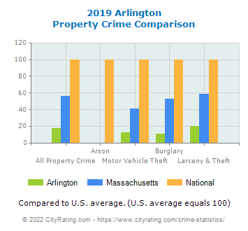 Arlington Property Crime vs. State and National Comparison