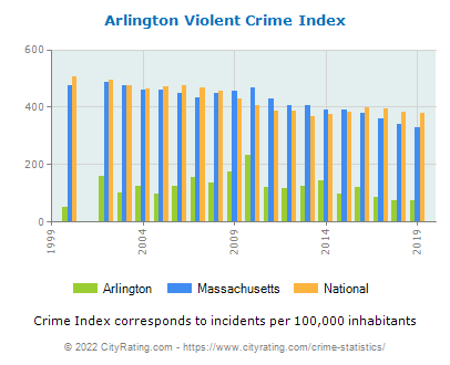 Arlington Violent Crime vs. State and National Per Capita