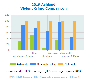Ashland Violent Crime vs. State and National Comparison
