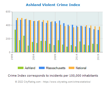 Ashland Violent Crime vs. State and National Per Capita