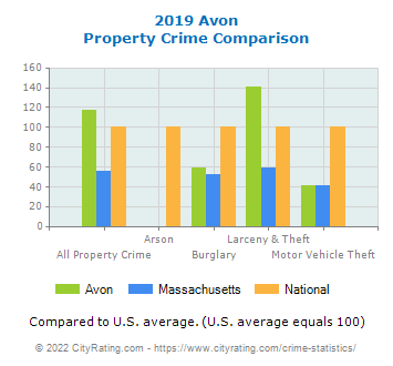 Avon Property Crime vs. State and National Comparison