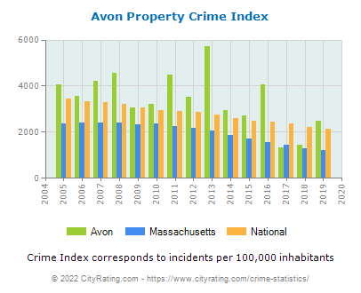 Avon Property Crime vs. State and National Per Capita