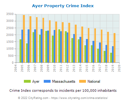 Ayer Property Crime vs. State and National Per Capita