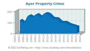 Ayer Property Crime