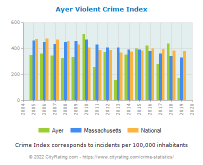 Ayer Violent Crime vs. State and National Per Capita