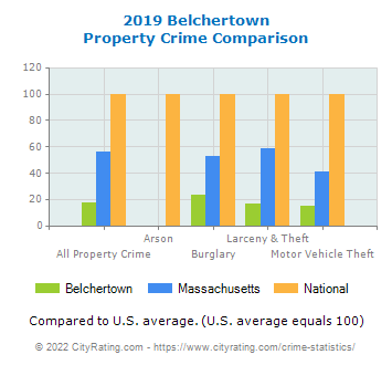 Belchertown Property Crime vs. State and National Comparison