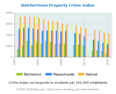 Belchertown Property Crime vs. State and National Per Capita