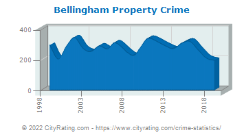 Bellingham Property Crime
