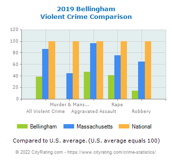 Bellingham Violent Crime vs. State and National Comparison