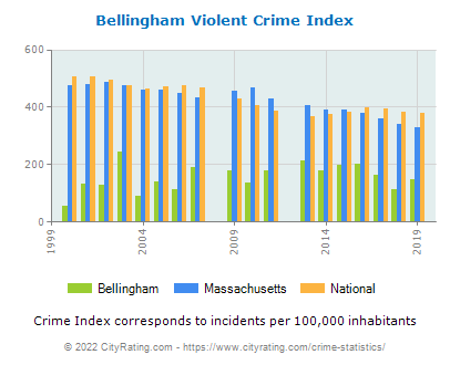 Bellingham Violent Crime vs. State and National Per Capita
